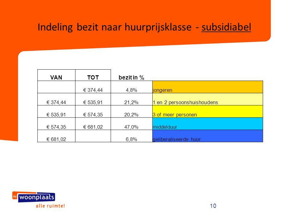 10 Indeling bezit naar huurprijsklasse - subsidiabel VANTOTbezit in % € 374,444,8%jongeren € 374,44€ 535,9121,2%1 en 2 persoonshuishoudens € 535,91€ 5
