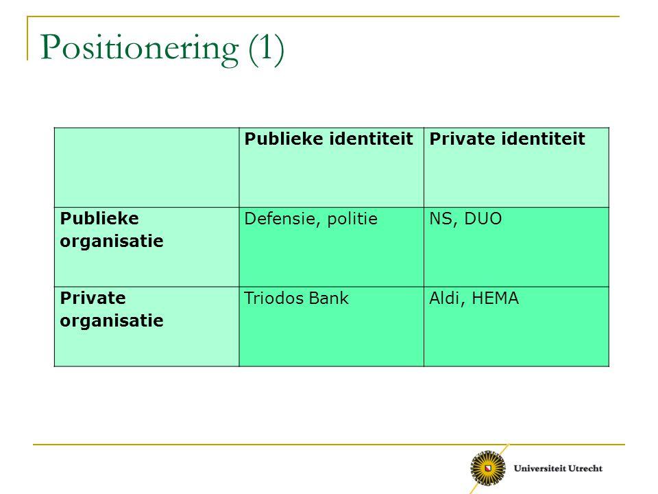 Positionering (1) Publieke identiteitPrivate identiteit Publieke organisatie Defensie, politieNS, DUO Private organisatie Triodos BankAldi, HEMA