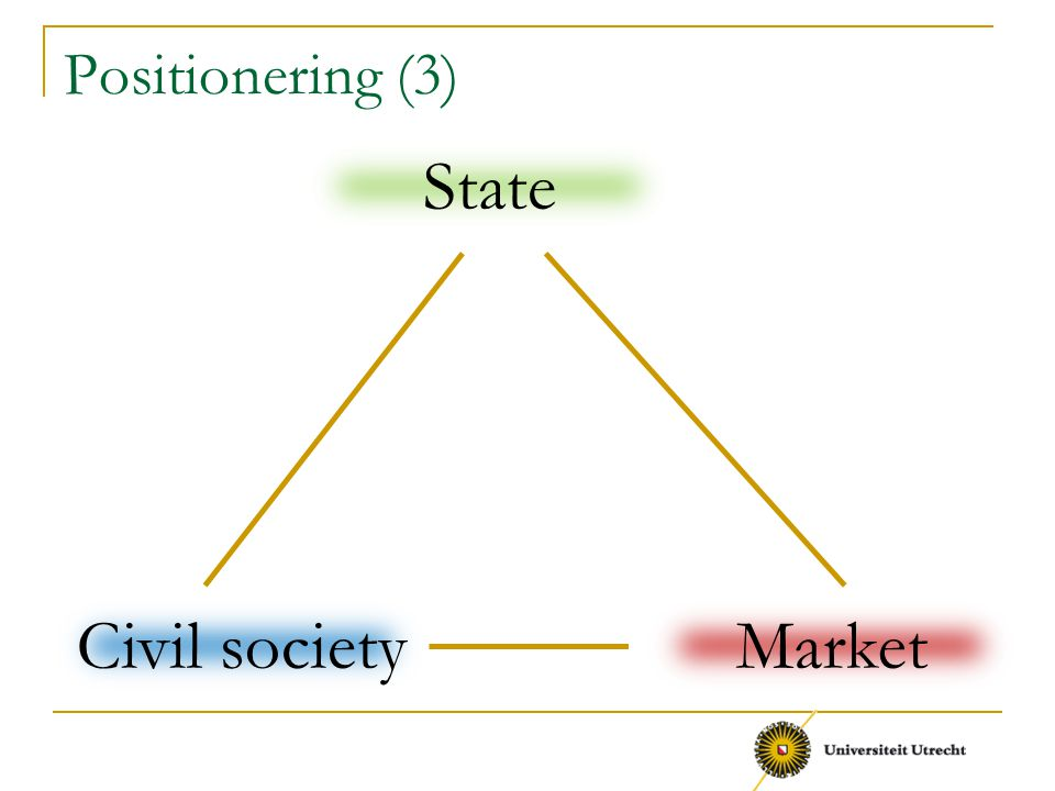 Positionering (3) Civil society State Market