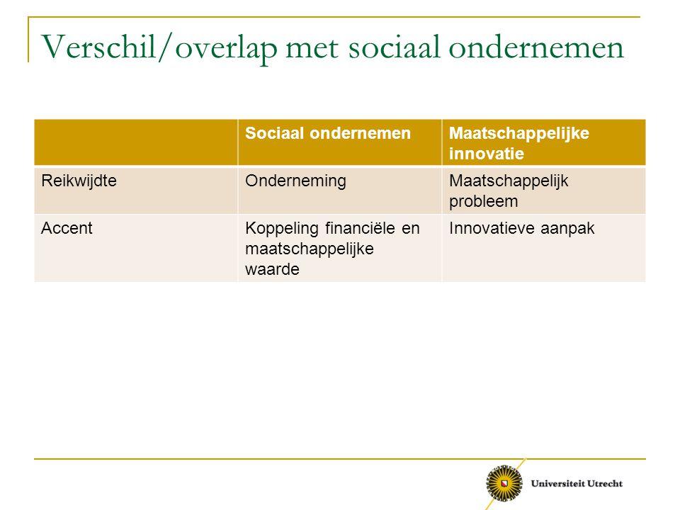 Verschil/overlap met sociaal ondernemen Sociaal ondernemenMaatschappelijke innovatie ReikwijdteOndernemingMaatschappelijk probleem AccentKoppeling fin