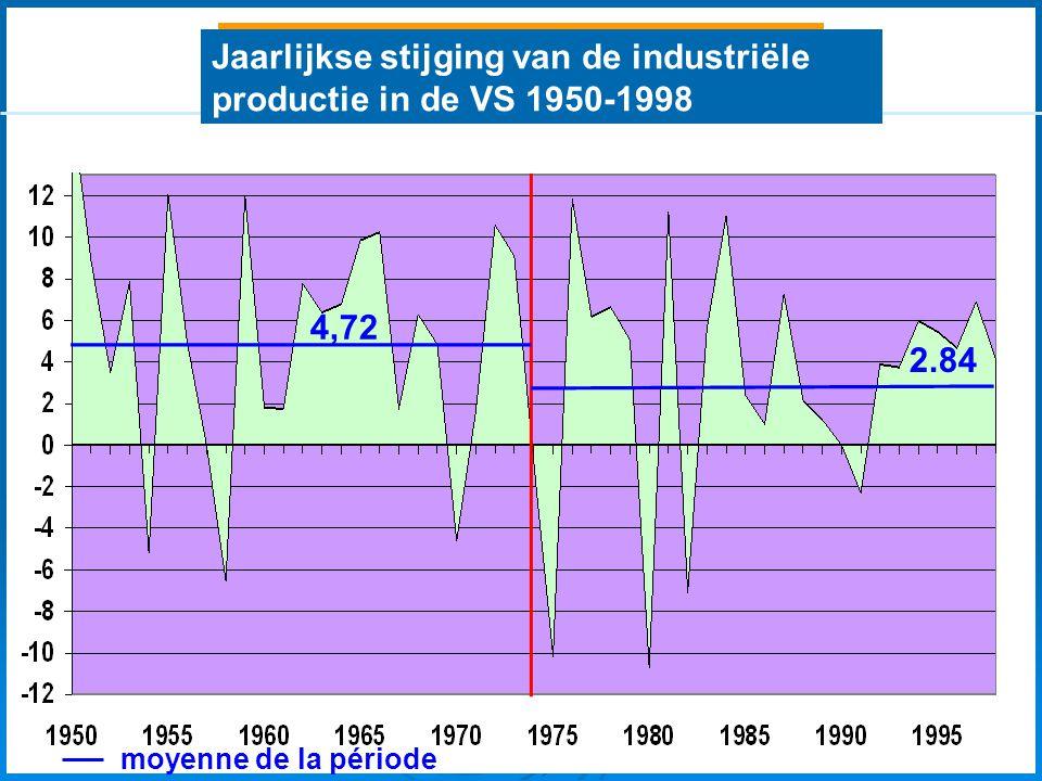 Qu'est-ce que la crise économique? 4,72 2.84 moyenne de la période Jaarlijkse stijging van de industriële productie in de VS 1950-1998