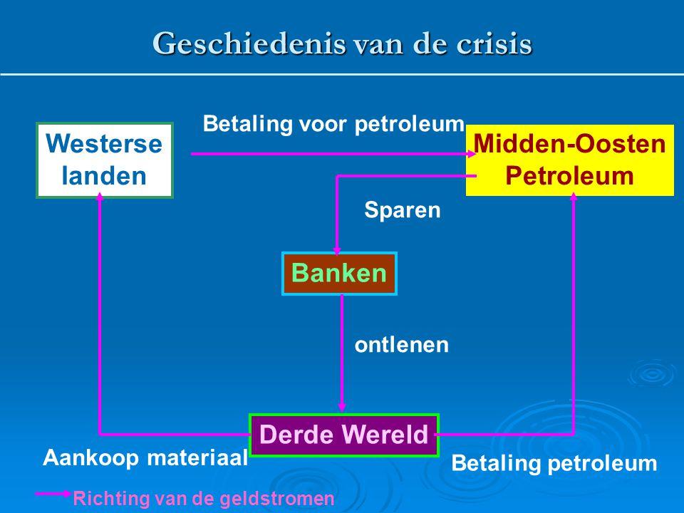 Westerse landen Midden-Oosten Petroleum Derde Wereld Banken Betaling voor petroleum Betaling petroleum Sparen ontlenen Aankoop materiaal Richting van