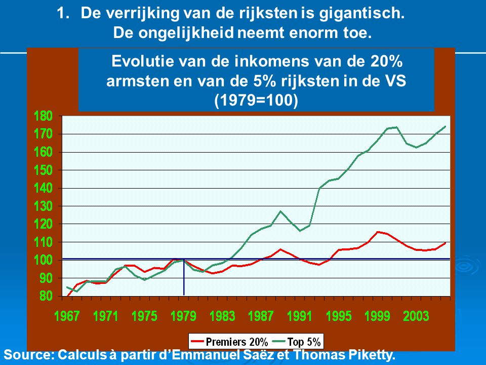 Source: Calculs à partir d'Emmanuel Saëz et Thomas Piketty. 1.De verrijking van de rijksten is gigantisch. De ongelijkheid neemt enorm toe. Evolutie v
