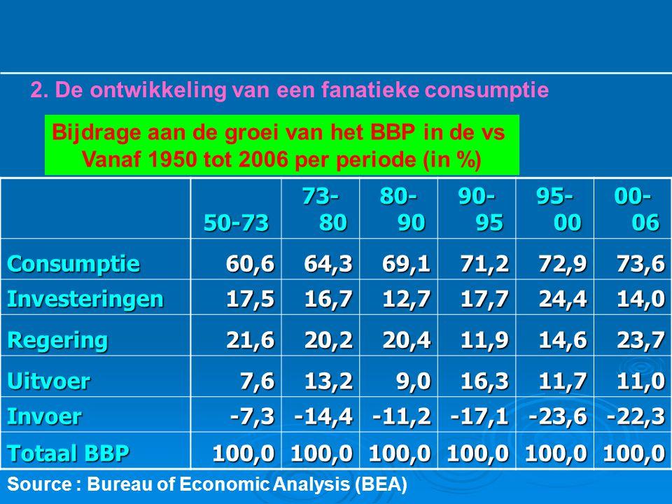 Bijdrage aan de groei van het BBP in de vs Vanaf 1950 tot 2006 per periode (in %) 50-73 73- 80 80- 90 90- 95 95- 00 00- 06 Consumptie60,664,369,171,27
