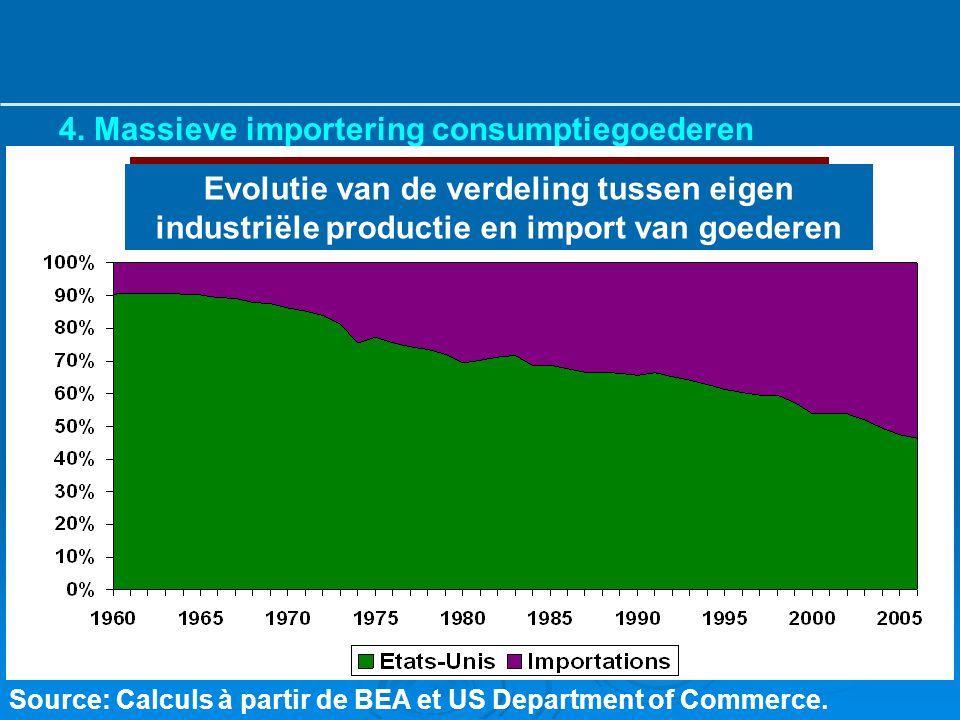 4. Massieve importering consumptiegoederen Source: Calculs à partir de BEA et US Department of Commerce. Evolutie van de verdeling tussen eigen indust