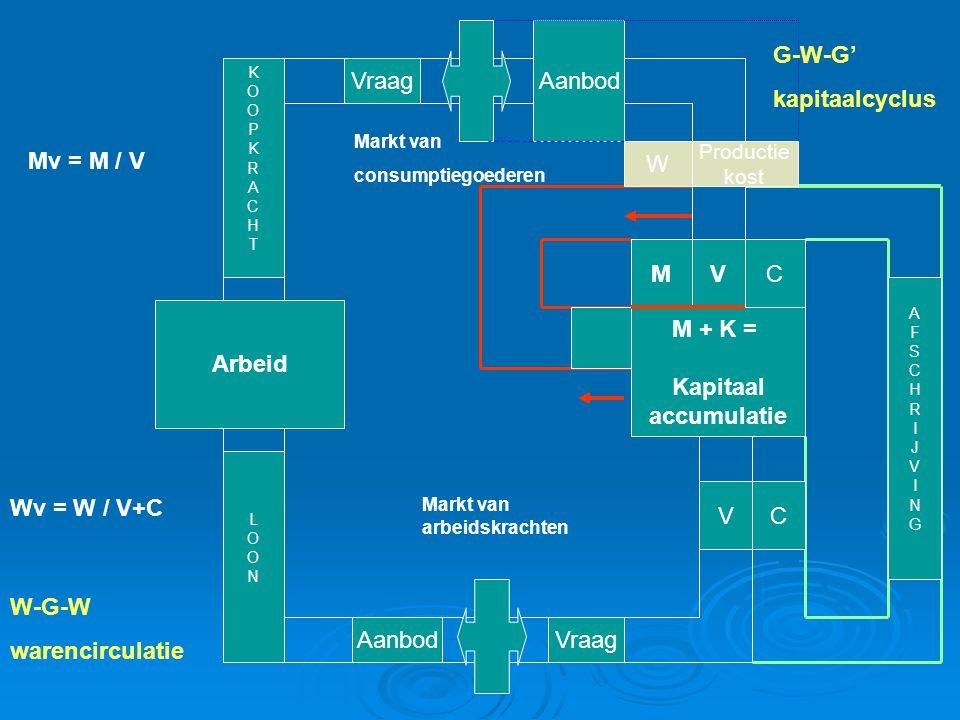 Arbeid M + K = Kapitaal accumulatie Vraag Aanbod VraagAanbod VC VCM W Productie kost Markt van arbeidskrachten Markt van consumptiegoederen Mv = M / V
