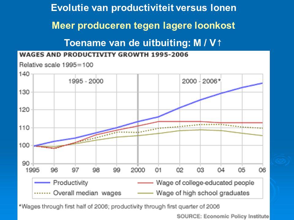 Inzet discussie: meerwaardevoet M (winst) kapitaal V (loon) arbeid = Eerst de mensen, niet de winst Uitbuitingsgraad mens winst