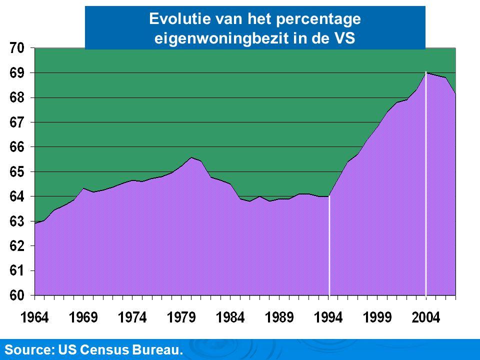 L'historique de la crise Source: US Census Bureau. Evolutie van het percentage eigenwoningbezit in de VS