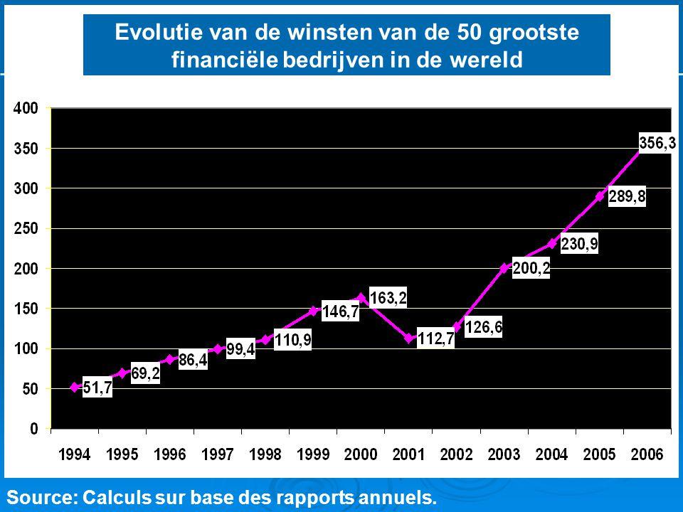 L'historique de la crise Source: Calculs sur base des rapports annuels. Evolutie van de winsten van de 50 grootste financiële bedrijven in de wereld