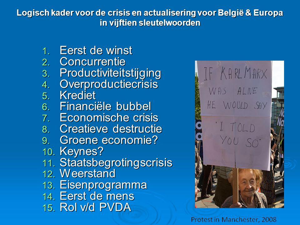 Logisch kader voor de crisis en actualisering voor België & Europa in vijftien sleutelwoorden 1. Eerst de winst 2. Concurrentie 3. Productiviteitstijg