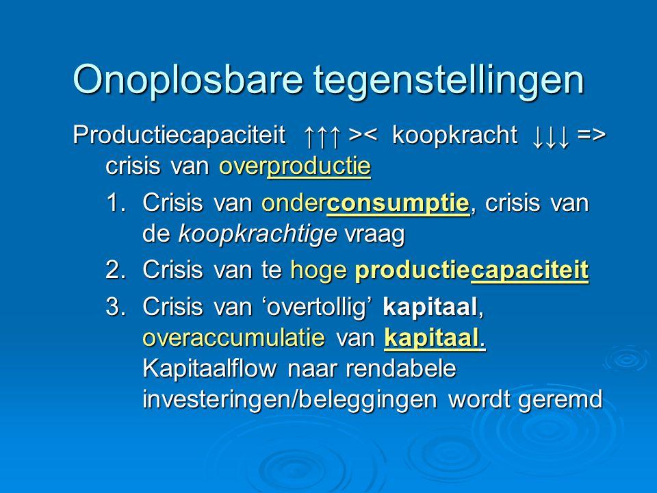 Onoplosbare tegenstellingen Productiecapaciteit ↑↑↑ > crisis van overproductie 1.Crisis van onderconsumptie, crisis van de koopkrachtige vraag 2.Crisi