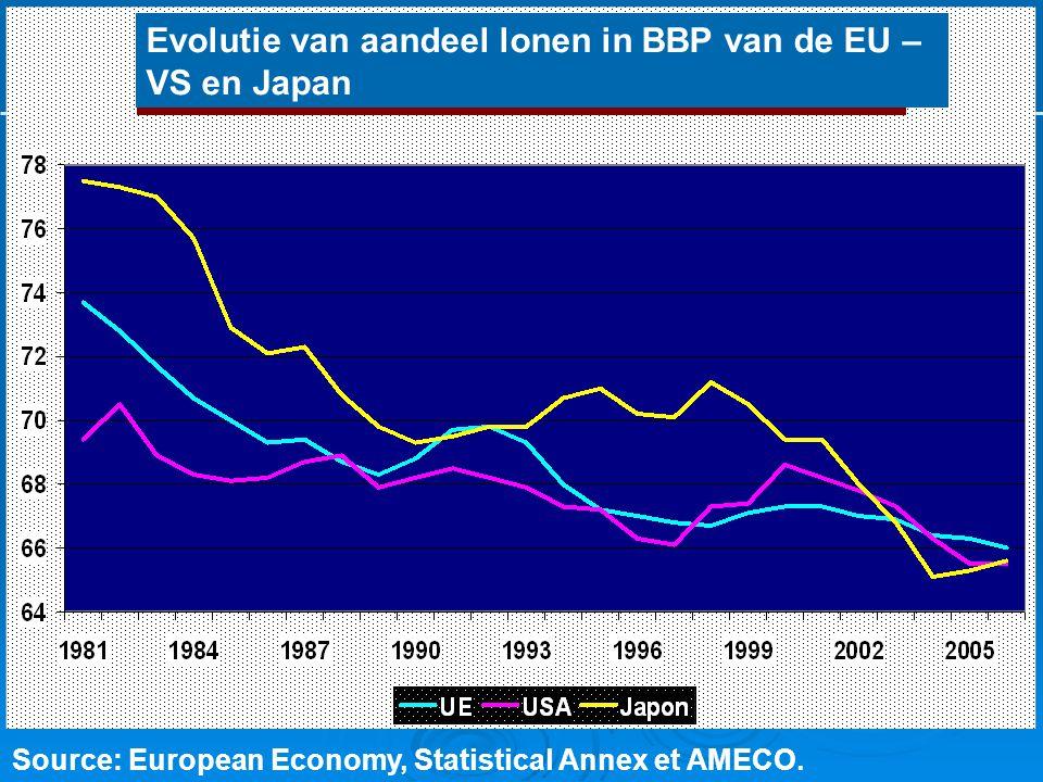 L'historique de la crise Source: European Economy, Statistical Annex et AMECO. Evolutie van aandeel lonen in BBP van de EU – VS en Japan