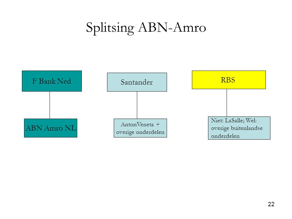 22 Splitsing ABN-Amro Santander F Bank Ned ABN Amro NL Niet: LaSalle; Wel: overige buitenlandse onderdelen RBS AntonVeneta + overige onderdelen