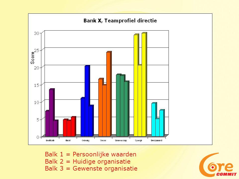 Balk 1 = Persoonlijke waarden Balk 2 = Huidige organisatie Balk 3 = Gewenste organisatie