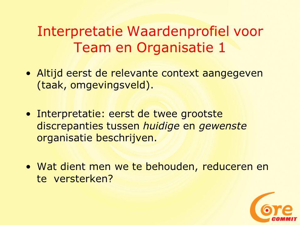 Intepretatie Waardenprofiel voor Team en Organisatie 2 Vervolgens van onder af (paars) alle thema's beschrijven.