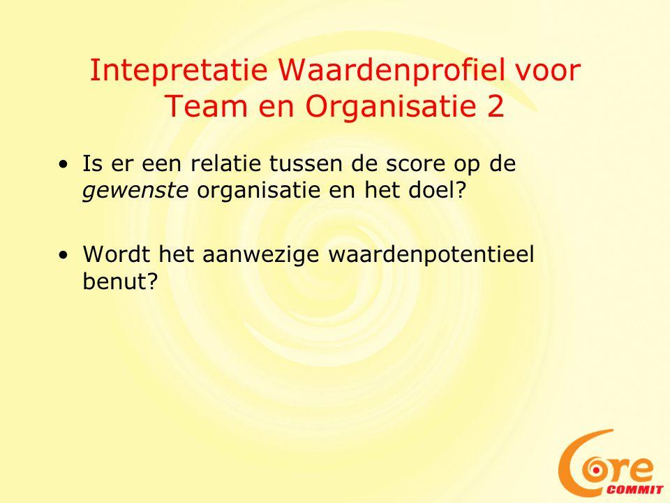 Intepretatie Waardenprofiel voor Team en Organisatie 2 Is er een relatie tussen de score op de gewenste organisatie en het doel.