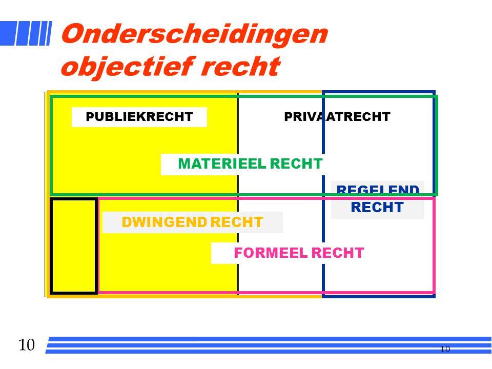 9 Soorten relaties met bijpassend objectief recht OVERHEID BURGER RECHTSPERSOON Publiekrecht (staatsrecht + bestuursrecht) Privaatrechtrecht (contractenrecht en goederenrecht) EUROPA Europees recht Rechtspersonerecht