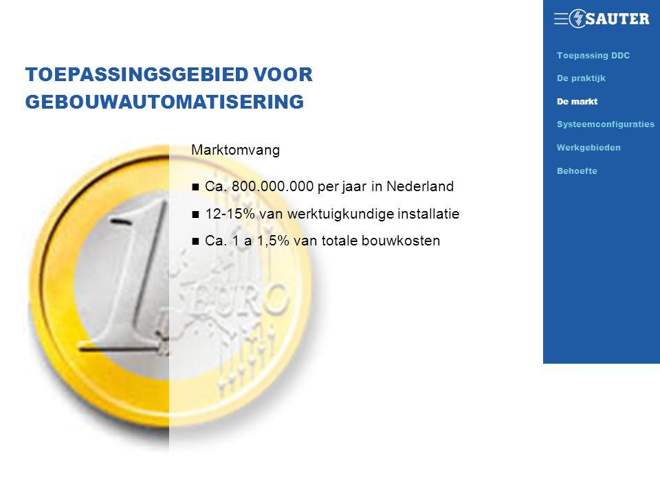 TOEPASSINGSGEBIED VOOR GEBOUWAUTOMATISERING Marktomvang n Ca. 800.000.000 per jaar in Nederland n 12-15% van werktuigkundige installatie n Ca. 1 a 1,5