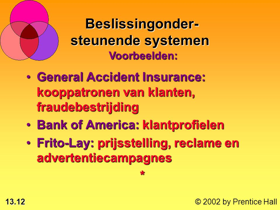 13.12 © 2002 by Prentice Hall General Accident Insurance: kooppatronen van klanten, fraudebestrijdingGeneral Accident Insurance: kooppatronen van klanten, fraudebestrijding Bank of America: klantprofielenBank of America: klantprofielen Frito-Lay: prijsstelling, reclame en advertentiecampagnesFrito-Lay: prijsstelling, reclame en advertentiecampagnes* Beslissingonder- steunende systemen Beslissingonder- steunende systemen Voorbeelden:
