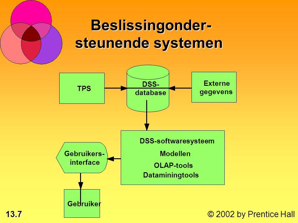 13.7 © 2002 by Prentice Hall TPS Externe gegevens DSS- database DSS-softwaresysteem Modellen OLAP-tools Dataminingtools Gebruikers- interface Gebruiker Beslissingonder- steunende systemen Beslissingonder- steunende systemen