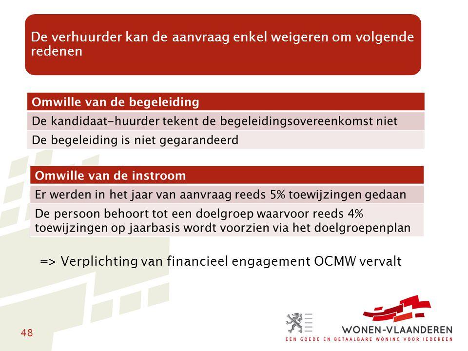 48 => Verplichting van financieel engagement OCMW vervalt De verhuurder kan de aanvraag enkel weigeren om volgende redenen