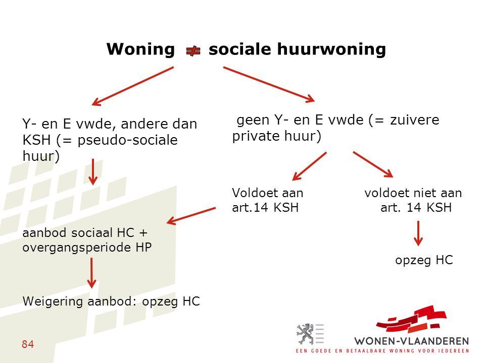 84 Woning sociale huurwoning Y- en E vwde, andere dan KSH (= pseudo-sociale huur) aanbod sociaal HC + overgangsperiode HP Weigering aanbod: opzeg HC g