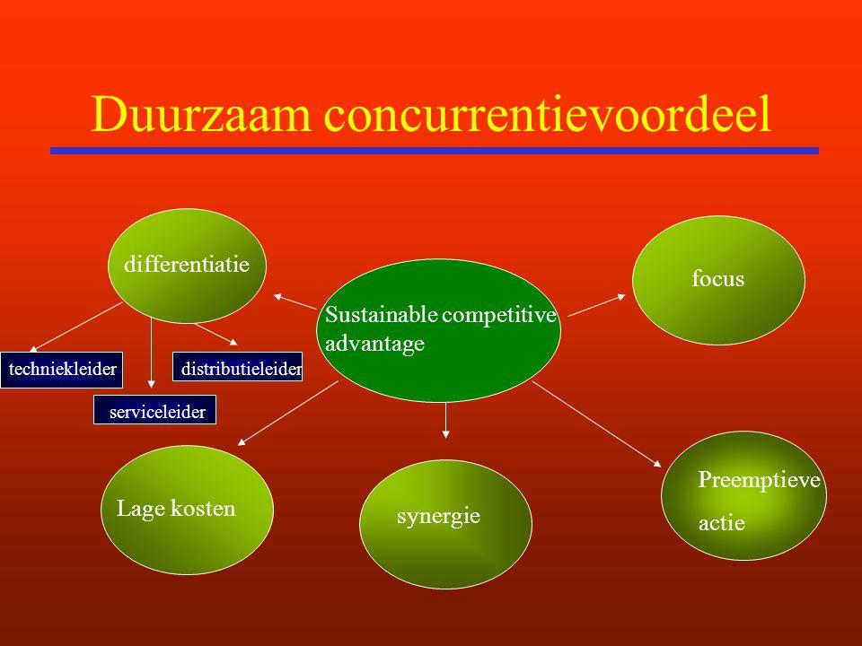 Duurzaam concurrentievoordeel Sustainable competitive advantage differentiatie Lage kosten focus synergie Preemptieve actie techniekleider serviceleider distributieleider