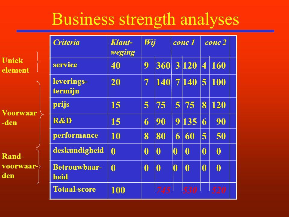 Business strength analyses CriteriaKlant- weging Wij conc 1 conc 2 service 409 360 3 120 4 160 leverings- termijn 207 140 7 140 5 100 prijs 155 75 5 75 8 120 R&D 156 90 9 135 6 90 performance 108 80 6 60 5 50 deskundigheid 00 0 0 Betrouwbaar- heid 00 0 0 Totaal-score 100 745 530 520 Uniek element Voorwaar -den Rand- voorwaar- den