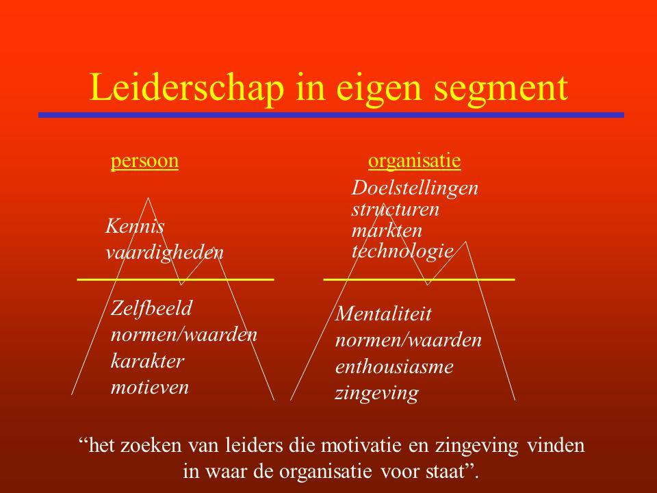 Leiderschap in eigen segment persoonorganisatie Kennis vaardigheden Zelfbeeld normen/waarden karakter motieven Doelstellingen structuren markten techn