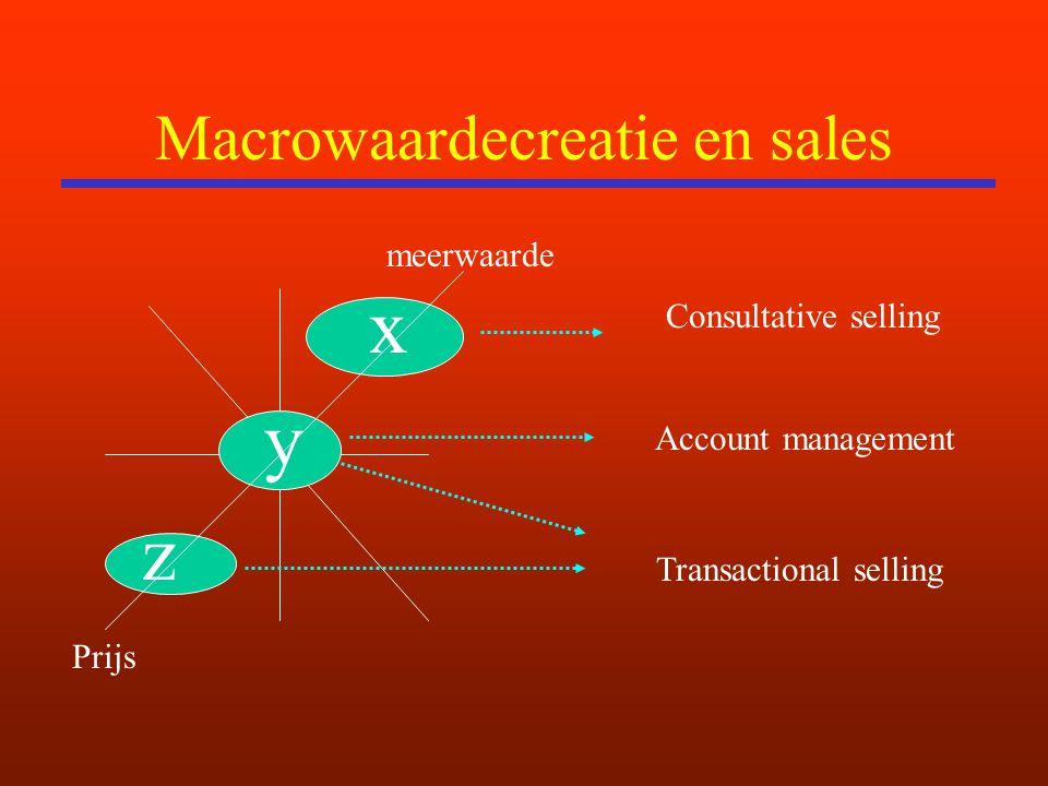 Macrowaardecreatie en sales z x y Prijs meerwaarde Consultative selling Account management Transactional selling