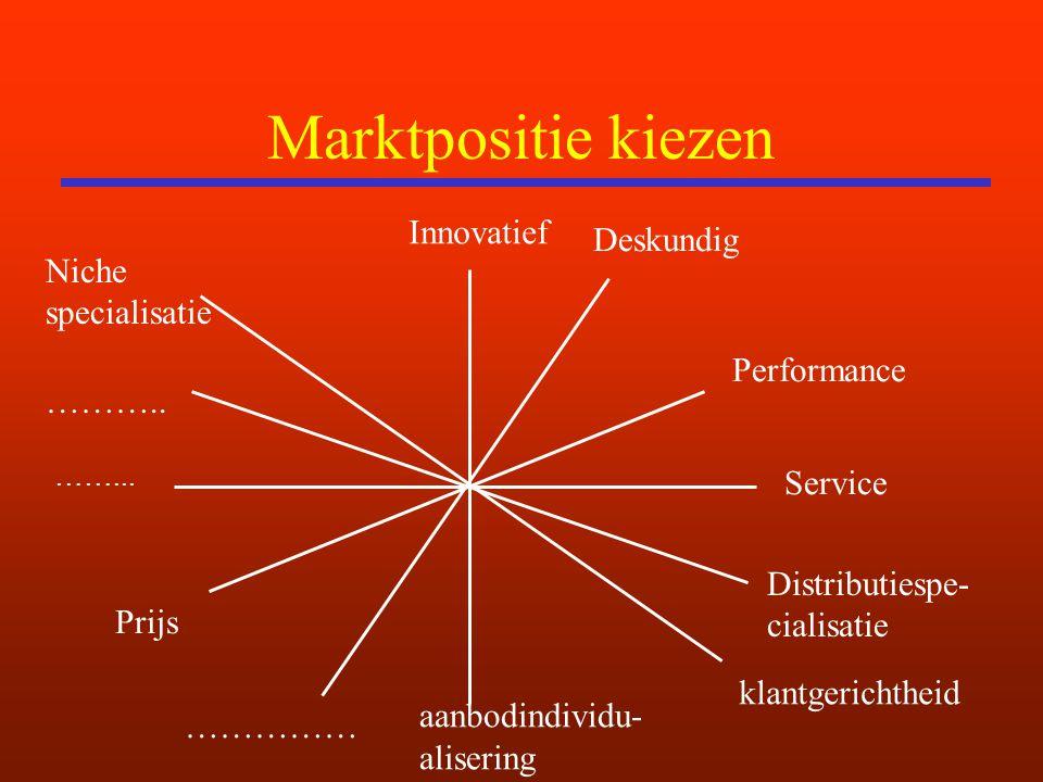 Marktpositie kiezen Innovatief aanbodindividu- alisering ……... Service klantgerichtheid Prijs Deskundig Performance …………… Distributiespe- cialisatie N
