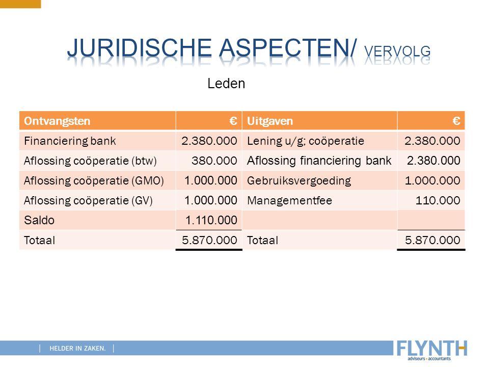 Ontvangsten€Uitgaven€ Financiering bank2.380.000Lening u/g; coöperatie2.380.000 Aflossing coöperatie (btw)380.000 Aflossing financiering bank2.380.000