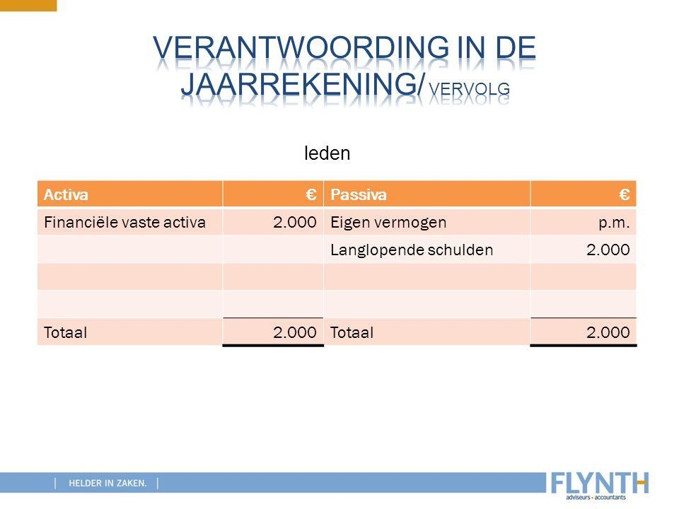Activa€Passiva€ Financiële vaste activa2.000Eigen vermogenp.m. Langlopende schulden2.000 Totaal2.000Totaal2.000 leden
