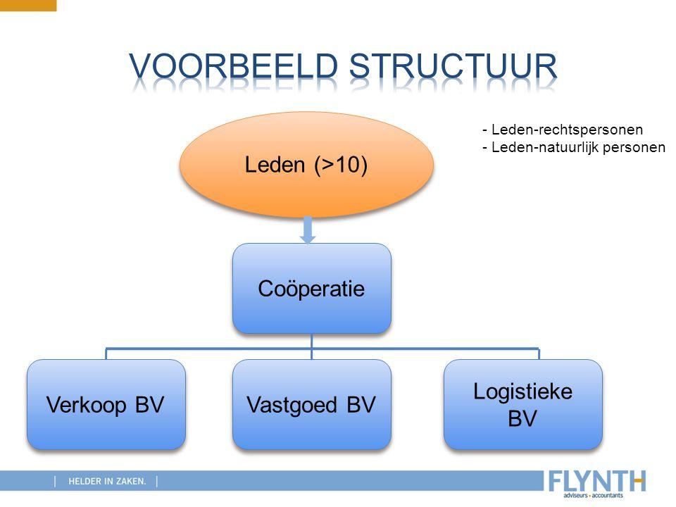 Coöperatie Leden (>10) Logistieke BV Verkoop BV Vastgoed BV - Leden-rechtspersonen - Leden-natuurlijk personen