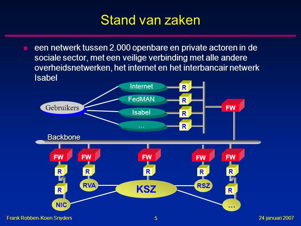 5 24 januari 2007Frank Robben-Koen Snyders Stand van zaken n een netwerk tussen 2.000 openbare en private actoren in de sociale sector, met een veilige verbinding met alle andere overheidsnetwerken, het internet en het interbancair netwerk Isabel R FW R RVA Gebruikers FW RR R Internet R FedMAN R Isabel … … FW R R NIC Backbone R … RSZ FW R KSZ