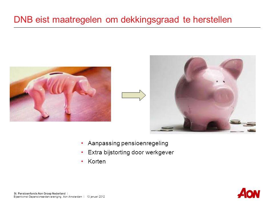 St. Pensioenfonds Aon Groep Nederland | Bijeenkomst Gepensioneerdenvereniging Aon Amsterdam | 13 januari 2012 DNB eist maatregelen om dekkingsgraad te