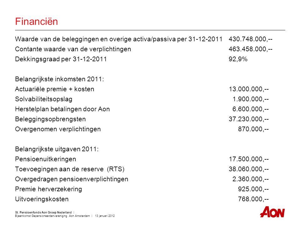 St. Pensioenfonds Aon Groep Nederland | Bijeenkomst Gepensioneerdenvereniging Aon Amsterdam | 13 januari 2012 Financiën Waarde van de beleggingen en o