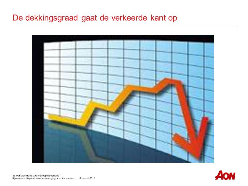 St. Pensioenfonds Aon Groep Nederland | Bijeenkomst Gepensioneerdenvereniging Aon Amsterdam | 13 januari 2012 De dekkingsgraad gaat de verkeerde kant