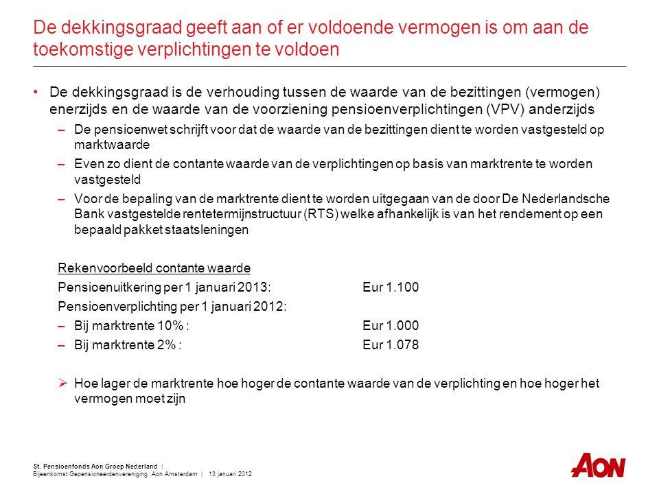 St. Pensioenfonds Aon Groep Nederland | Bijeenkomst Gepensioneerdenvereniging Aon Amsterdam | 13 januari 2012 De dekkingsgraad geeft aan of er voldoen