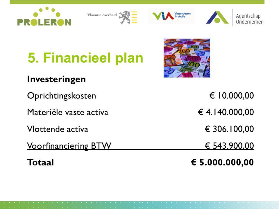 Investeringen Oprichtingskosten€ 10.000,00 Materiële vaste activa € 4.140.000,00 Vlottende activa€ 306.100,00 Voorfinanciering BTW€ 543.900,00 Totaal€