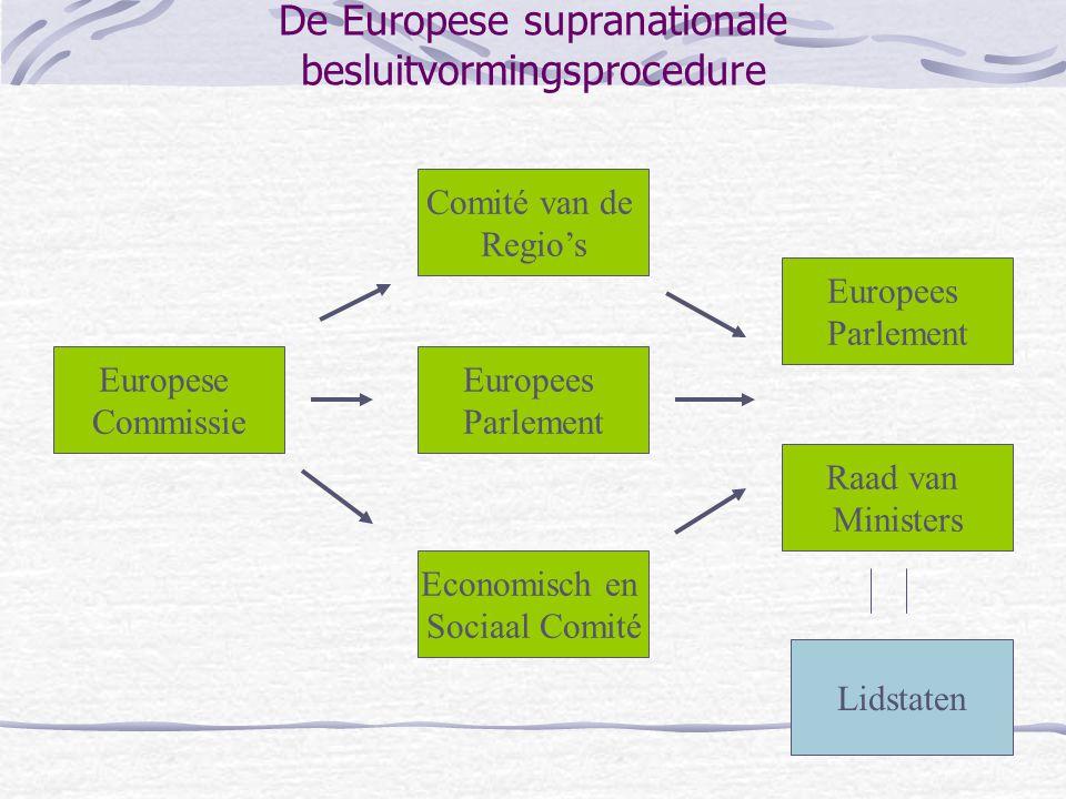 De Europese supranationale besluitvormingsprocedure Europese Commissie Economisch en Sociaal Comité Raad van Ministers Europees Parlement Comité van d