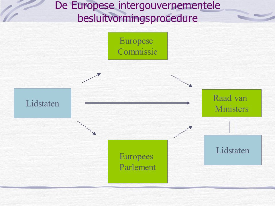 De Europese intergouvernementele besluitvormingsprocedure Europese Commissie Raad van Ministers Europees Parlement Lidstaten