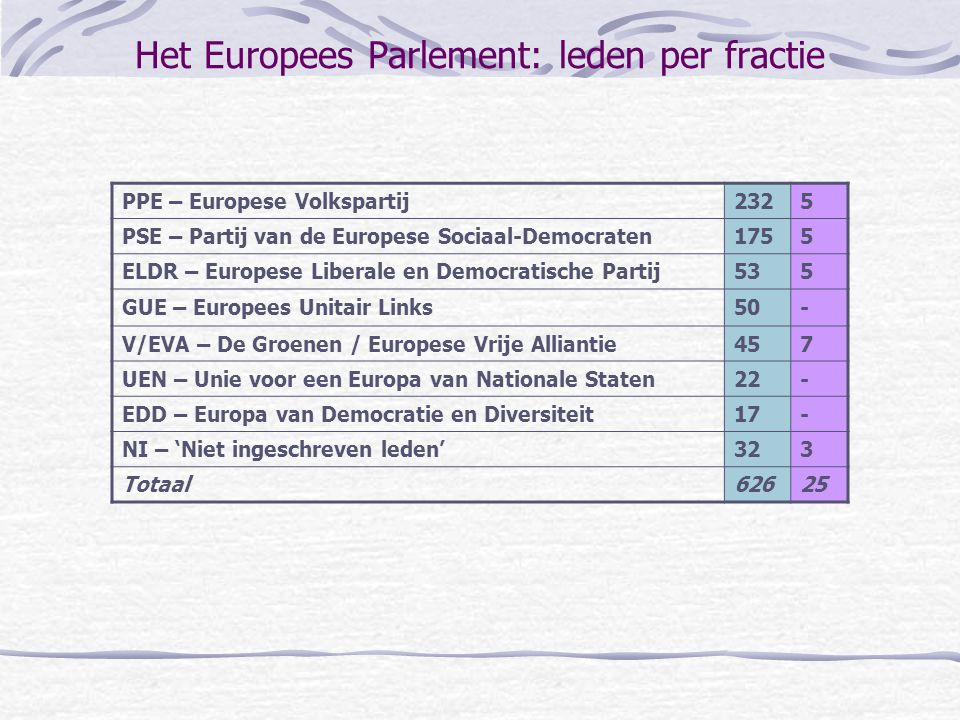 Het Europees Parlement: leden per fractie PPE – Europese Volkspartij2325 PSE – Partij van de Europese Sociaal-Democraten1755 ELDR – Europese Liberale