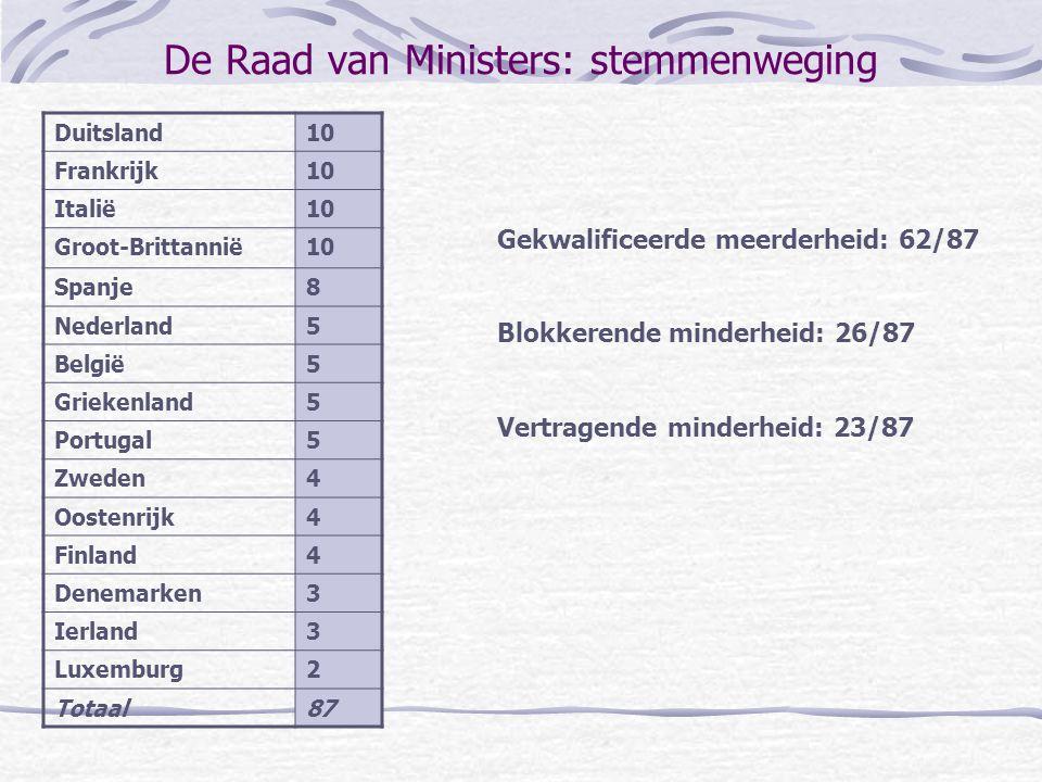 De Raad van Ministers: stemmenweging Duitsland10 Frankrijk10 Italië10 Groot-Brittannië10 Spanje8 Nederland5 België5 Griekenland5 Portugal5 Zweden4 Oos