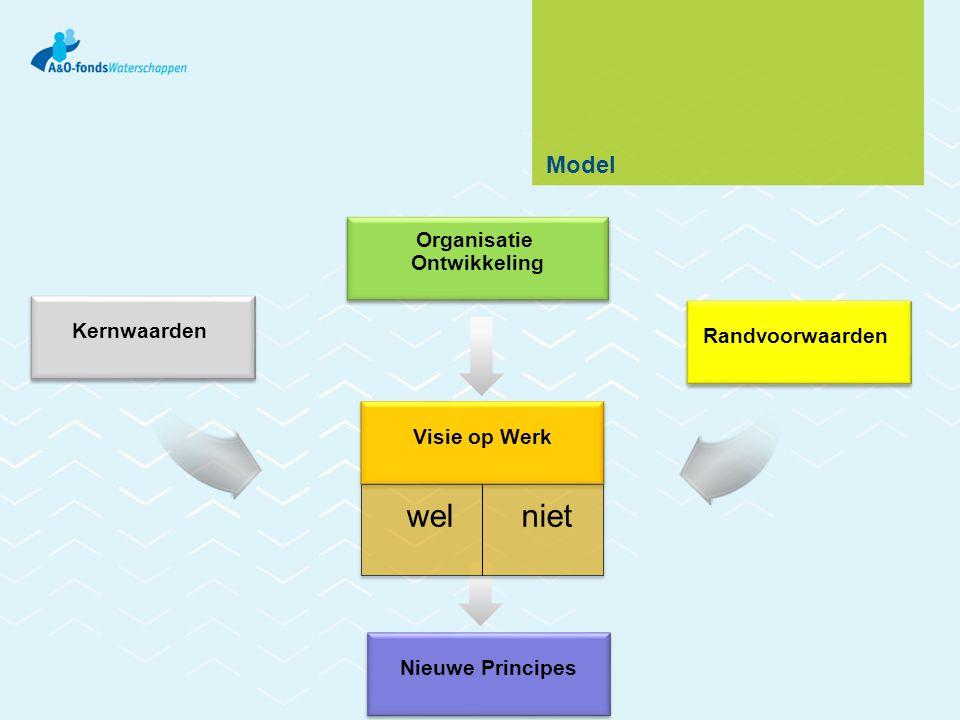 Model Kernwaarden Organisatie Ontwikkeling Organisatie Ontwikkeling Visie op Werk Randvoorwaarden welniet Nieuwe Principes