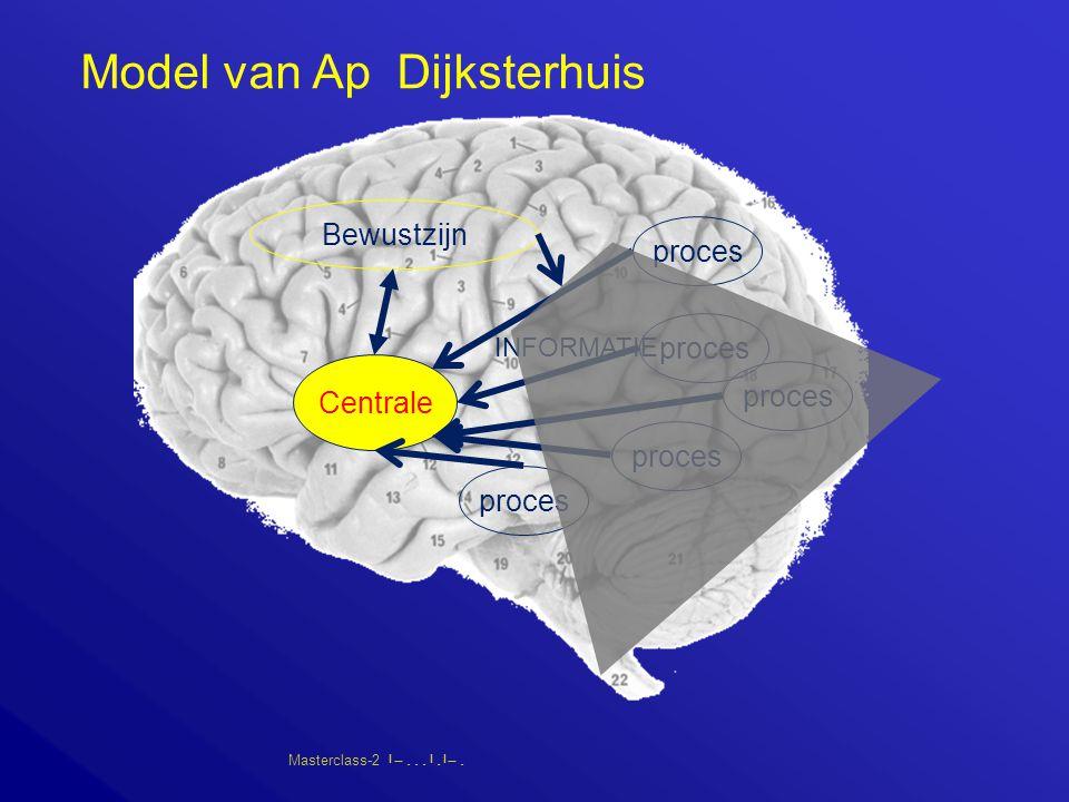 Masterclass-2       Bewustzijn Centrale proces INFORMATIE Model van Ap Dijksterhuis