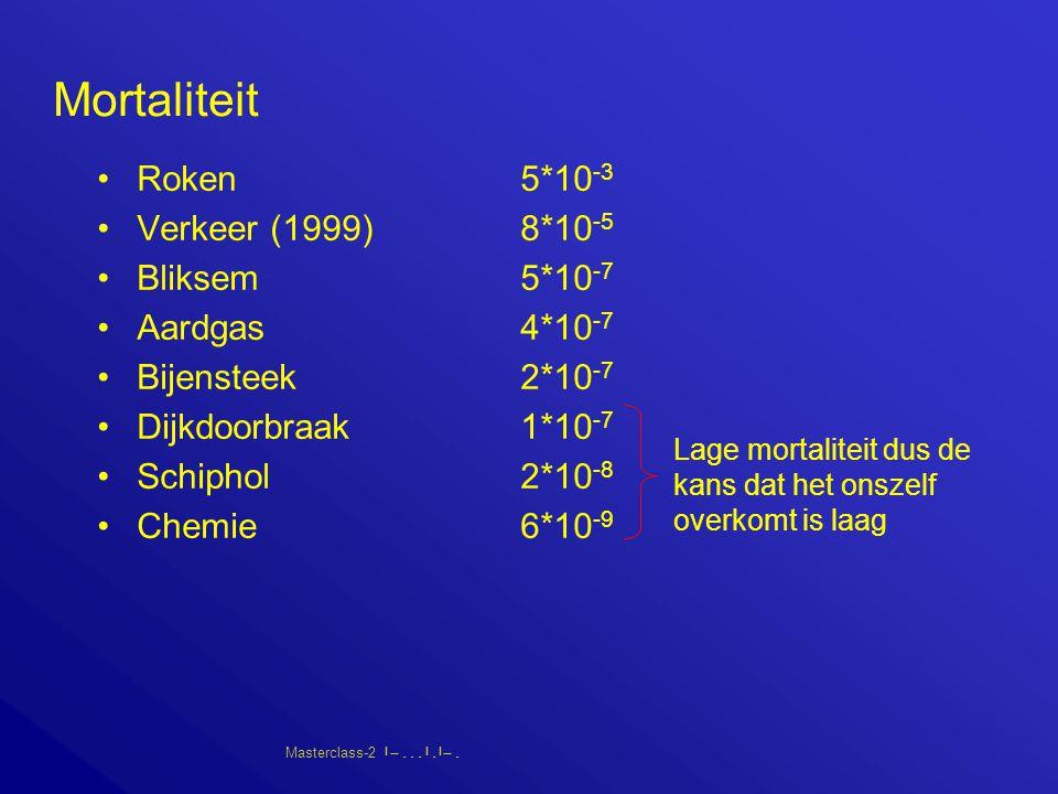 Masterclass-2       Mortaliteit Roken5*10 -3 Verkeer (1999)8*10 -5 Bliksem5*10 -7 Aardgas4*10 -7 Bijensteek2*10 -7 Dijkdoorbraak1*10 -7 Schiphol2*10 -8 Chemie6*10 -9 Lage mortaliteit dus de kans dat het onszelf overkomt is laag