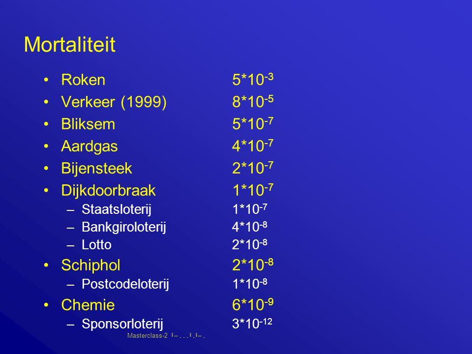 Masterclass-2       Mortaliteit Roken5*10 -3 Verkeer (1999)8*10 -5 Bliksem5*10 -7 Aardgas4*10 -7 Bijensteek2*10 -7 Dijkdoorbraak1*10 -7 –Staatsloterij1*10 -7 –Bankgiroloterij4*10 -8 –Lotto2*10 -8 Schiphol2*10 -8 –Postcodeloterij1*10 -8 Chemie6*10 -9 –Sponsorloterij3*10 -12