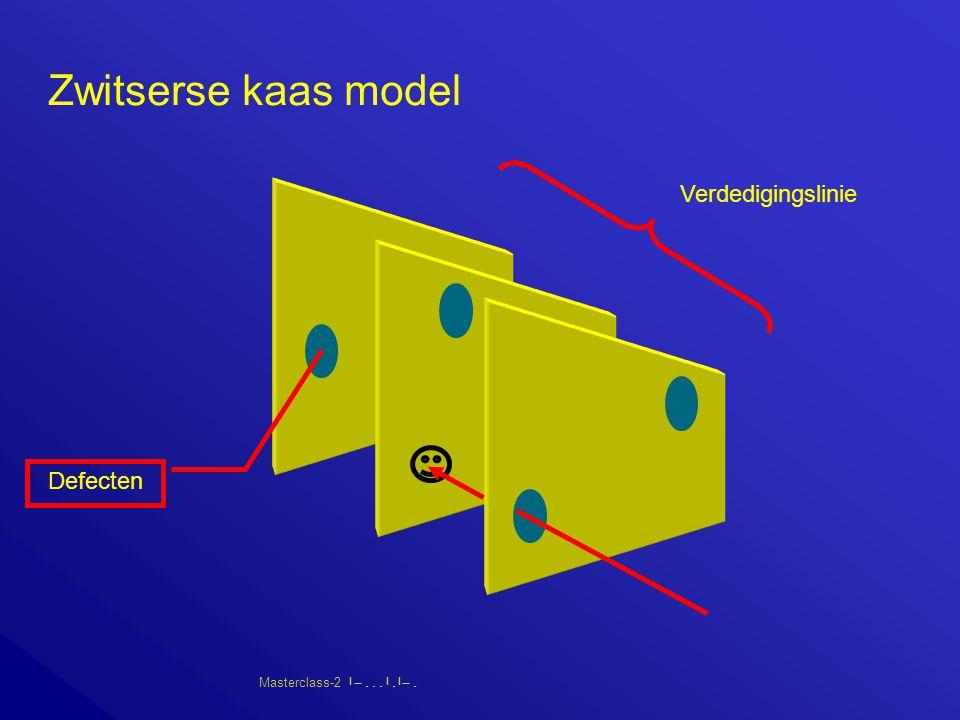 Zwitserse kaas model Verdedigingslinie Defecten