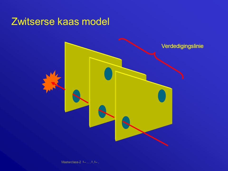 Masterclass-2       Zwitserse kaas model Verdedigingslinie